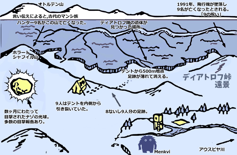 ディアトロフ峠、遠景図。未確認生物Menkviは個人的趣味で追加した。 クリックで拡大。