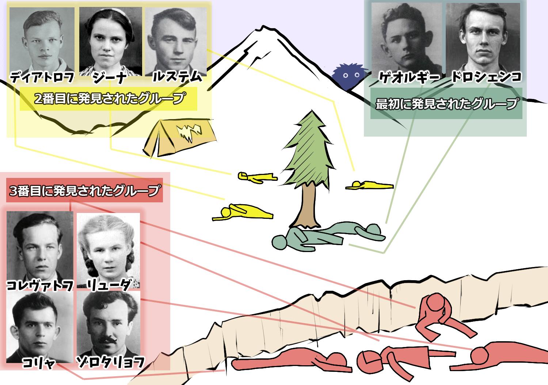 ■遺体発見現場図。 画面中央がヒマラヤスギ。 小さな崖の下で発見された3rdグループは特に損壊具合が酷かった。クリックで拡大。