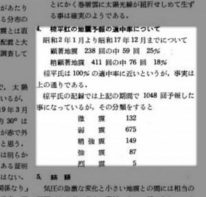 宮本貞夫が寄稿した『椋平虹が地震と直接的関係なき証明』から、的中率に関する考察。画像出典:椋平虹が地震と直接的関係なき証明