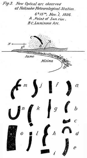 画像上:八戸測候所で専門家によって観測された光学現象。画像下:椋平虹の形状。a-関東大震 b-相模強震 c-中国強震 d-伊豆大震 e-奥丹後烈震 f-相模強震 g-但丹大震 h-三陸大震 i-埼玉強震 j-台湾強震 k-紀伊強震 l-仙台強震 m-二重性虹 n-向灘強震 o-後虹。円形、虹霧虹、環水平アーク、環天頂アークなど様々な光学現象があり、個人的には見分けられる気がしない。 画像出典:On the So-called Mukuhira's Arc as the Foreshadow of an Earthquake
